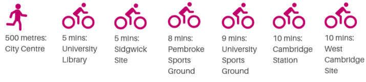 500 metres to the city centre, 5 minutes cycle to University Library, 5 mins cycle to Sidgwick Site, 8 mins cycle to Pembroke Sports Ground, 9 mins cycle to University sports ground, 10 mins cycle to Cambridge station, 10 mins cycle to West Cambridge Site
