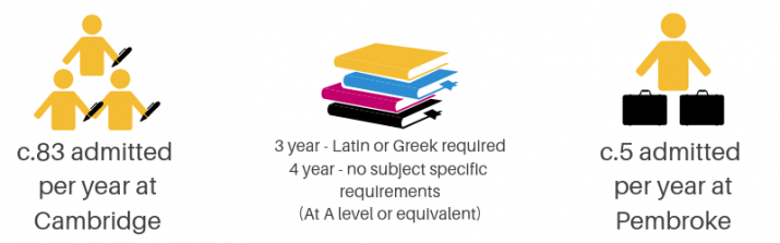Classics infographic - c. 83 admitted per year at Cambridge, 3 year course - Latin or Greek A Level required, 4 year course - no specific subject requirements, c. 5 admitted per year at Pembroke