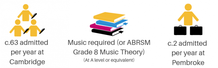 Music infographic - c. 63 admitted per year at Cambridge, Music A Level or equivalent, or ABRSM Grade 8 Music Theory required, c. 2 admitted per year at Pembroke